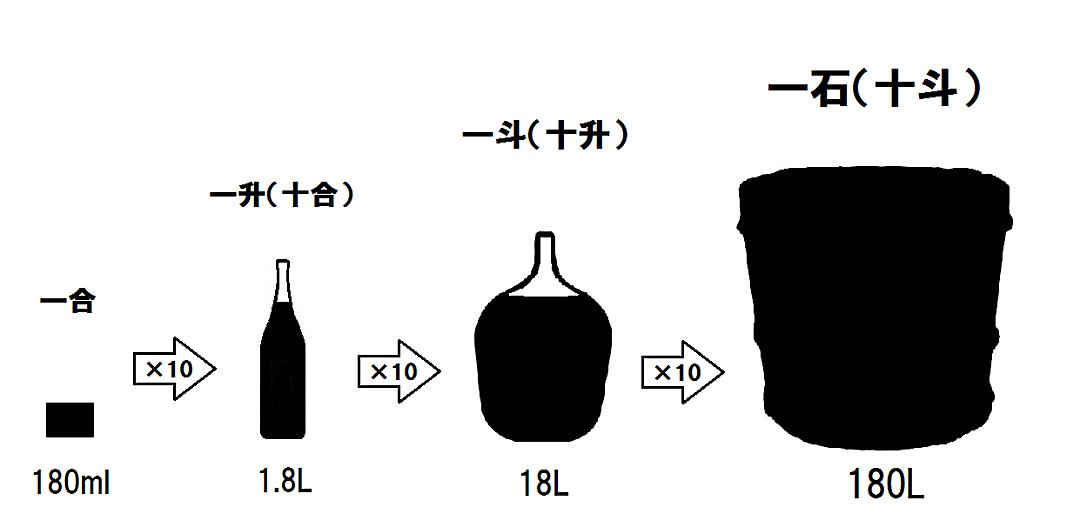 日本酒の単位と数え方 : 日本酒...